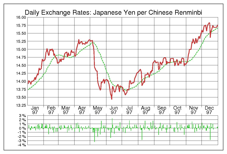 1997年中国人民元/日本円の為替チャート