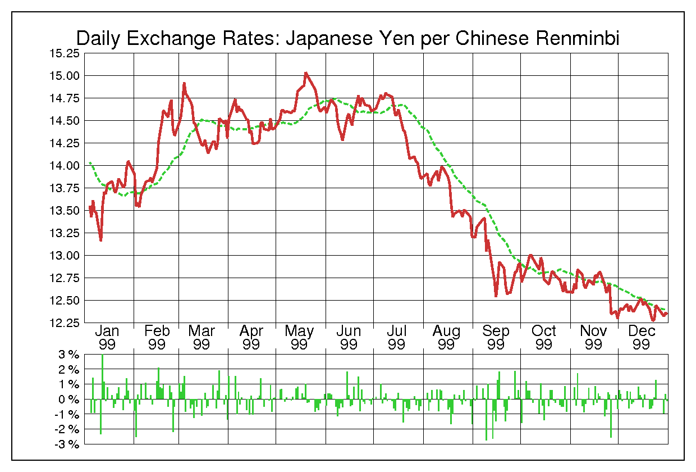 1999年中国人民元/日本円の為替チャート