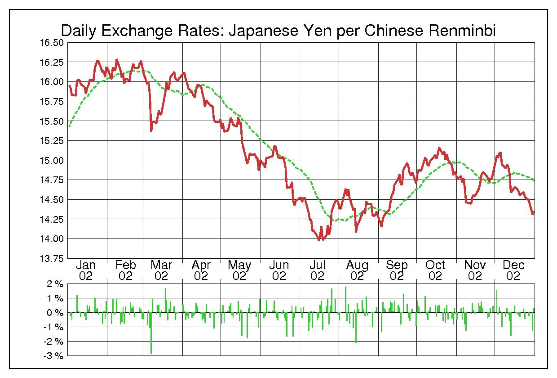 2002年中国人民元/日本円の為替チャート