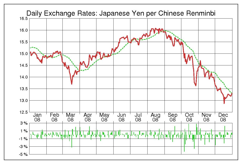 2008年中国人民元/日本円の為替チャート