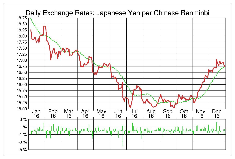 2016年中国人民元/日本円の為替チャート